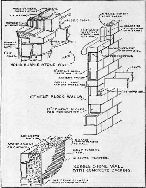 Stone Wall Details : Principles of good construction practice