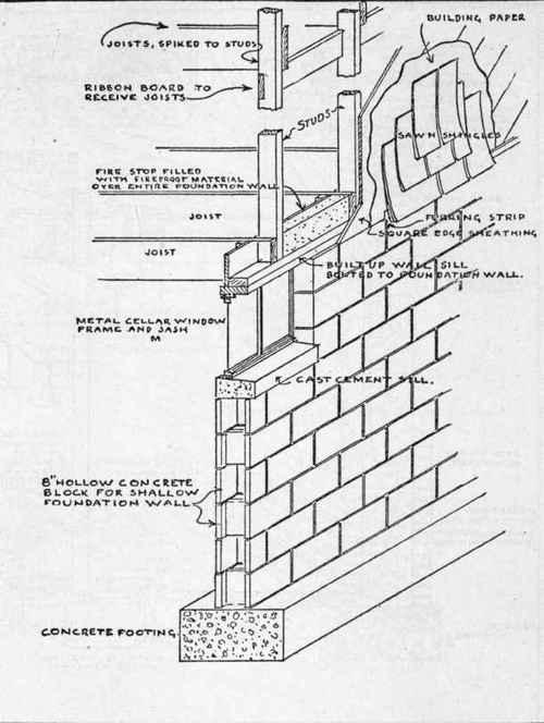 Minanda cinder block cold frame plans guide for Block wall foundation