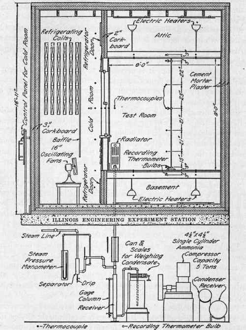 Chapter Viii Heating Ventilation And Humidity 1 Types