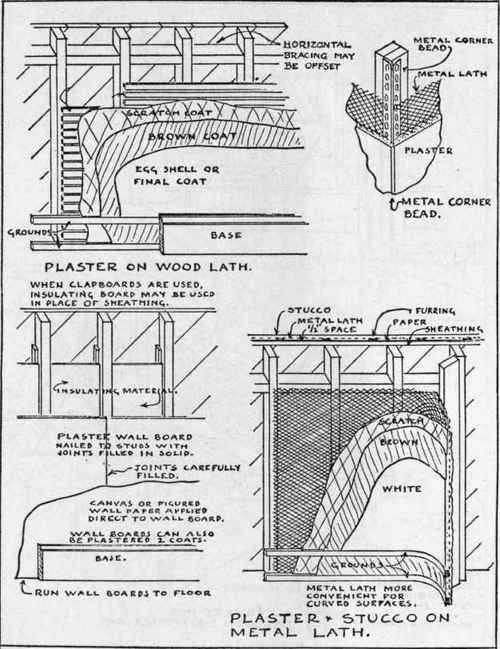 Plaster Wall Construction : Principles of good construction practice