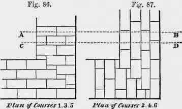 Comparison of english and flemish bond inferior forms of english bond 10055 ccuart Choice Image