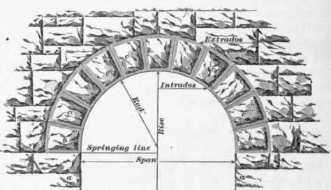 Stone Arches