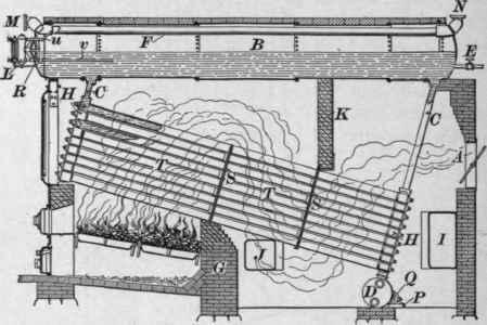 Description Of Boilers