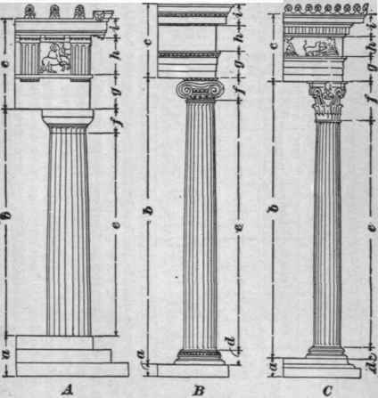 the greek orders 372 - Roman Design Architecture