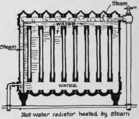 hot water radiators diagram official site wiring diagrams rh c05 mops klamotten de hot water radiator plumbing diagram hot water radiator system diagram