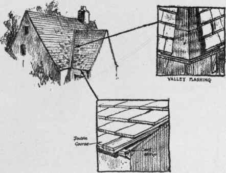 Method Of Laying Roofs. Slate