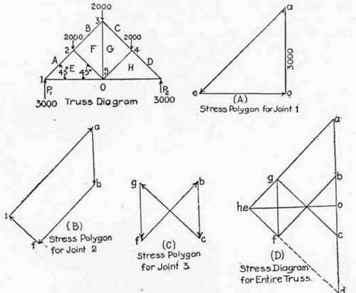 Application of graphic statics to trusses with vertical loads continued 130 method of lettering the truss diagram 300279 ccuart Choice Image