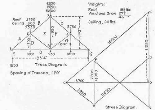 130 Method Of Lettering The Truss Diagram 300281