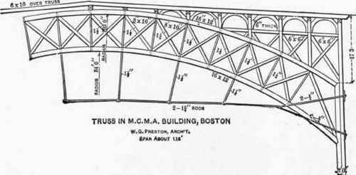 24 Arched Trusses Segmental Arched Ribs