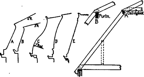80. Construction Of Curb And Mansard Roofs