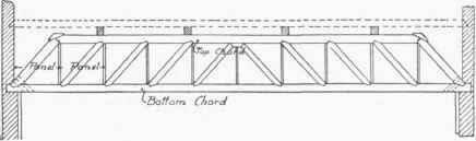 Ten Panel Howe Truss.