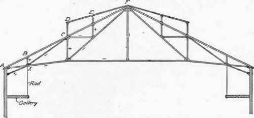 32  Cambered Trusses