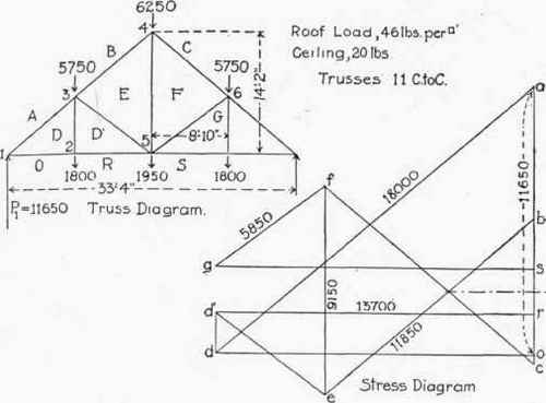 Application of graphic statics to trusses with vertical loads continued table xii factors for computing stresses in end pa 300283 ccuart Gallery