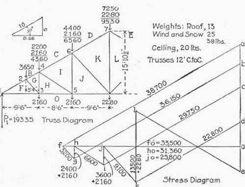 application of graphic statics to trusses with vertical loads continued  table xii factors for puting stresses in end pa 300285
