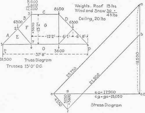 Application Of Graphic Statics To Trusses With Vertical Loads  Continued