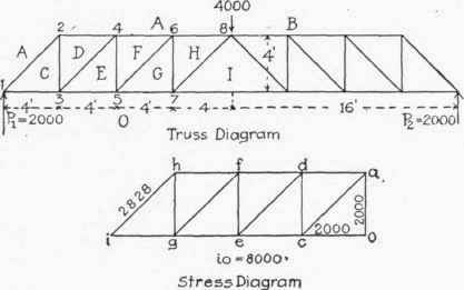 Home Truss Design besides Appe moreover Braced Rafter Design Data 2 additionally Application Of Graphic Statics To Trusses With Vertical Loads Continued together with 79 Steel Trusses For Vaulted Ceilings. on 12 ft roof trusses