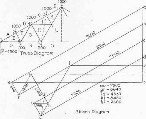application of graphic statics to trusses with vertical loads continued  table xii factors for puting stresses in end pa 300301