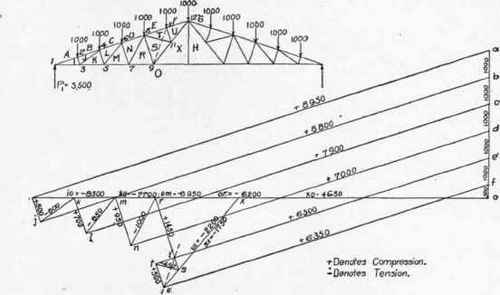Application of graphic statics to trusses with vertical loads continued table xii factors for computing stresses in end pa 300304 ccuart Choice Image
