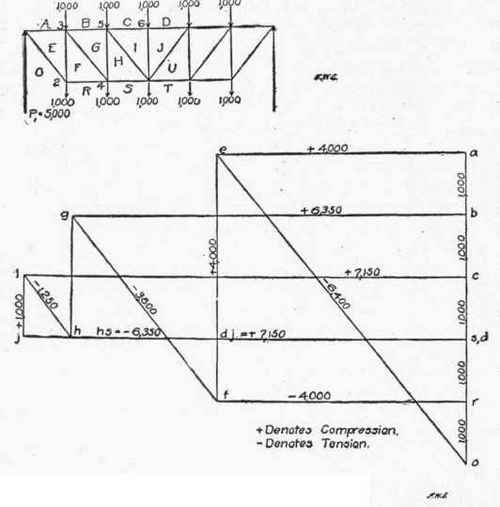 Application of graphic statics to trusses with vertical loads continued table xii factors for computing stresses in end pa 300311 ccuart Choice Image