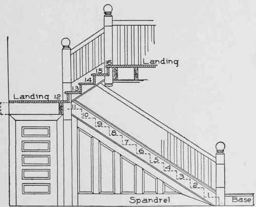 Elegant Elevation Showing Construction Of Platform Stair Of Which Plan Is Given In