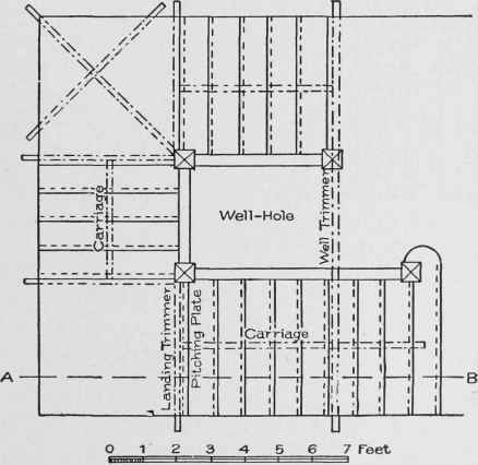 Exceptionnel Plan Of Open Newel Stair, With Two Landings And Closed Strings