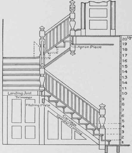 Open-Newel Stairs