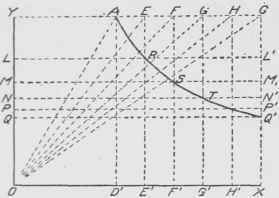 Hyperbola In Architecture