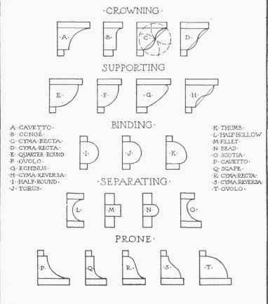 sections of classical mouldings Parts of Ionic Order