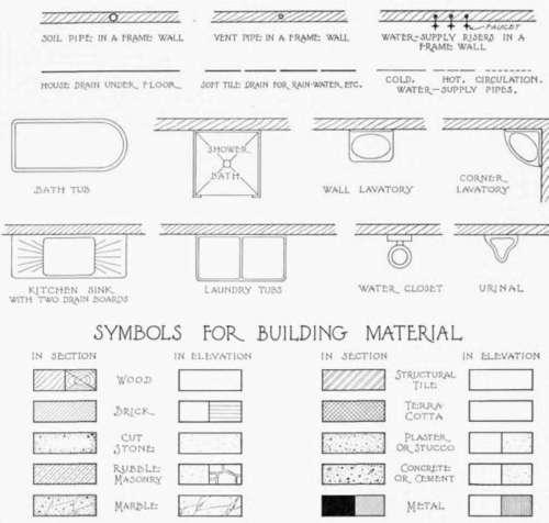 Symbols For Material And Fixtures Symbols For Fixtures
