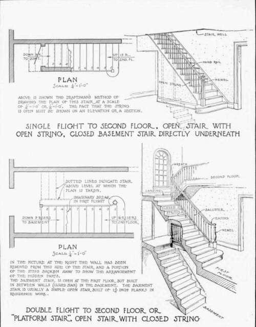 Types Of Stairways