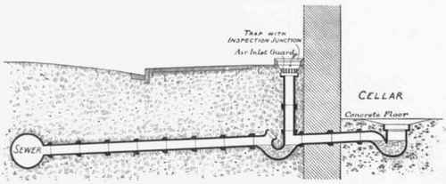 Chapter v the trapping of drain inlets for Whole house plumbing trap