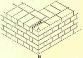 Chapter iii bond in brickwork english bond bond in brickwork english bond 132 ccuart Choice Image