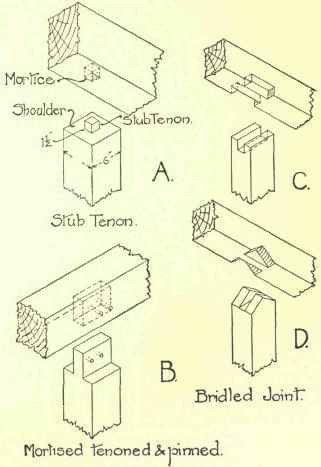 Joints For Supporting Beams On Plates Or Beams On Beams