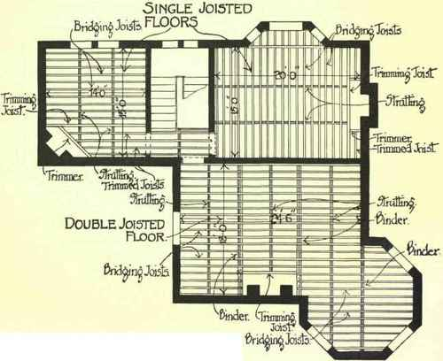 Chapter xviii wood floors for Timber floor plans