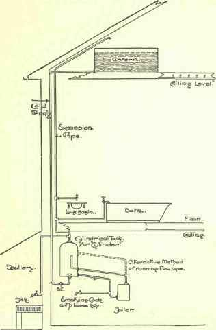 Chapter IV. Domestic Hot-Water Apparatus - The Cylinder And Cylinder ...