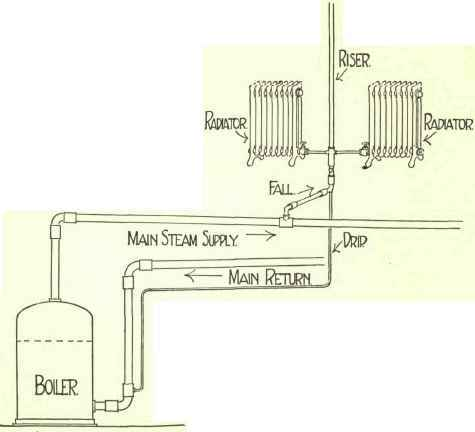 Steam Boiler: Steam Boiler One Pipe System
