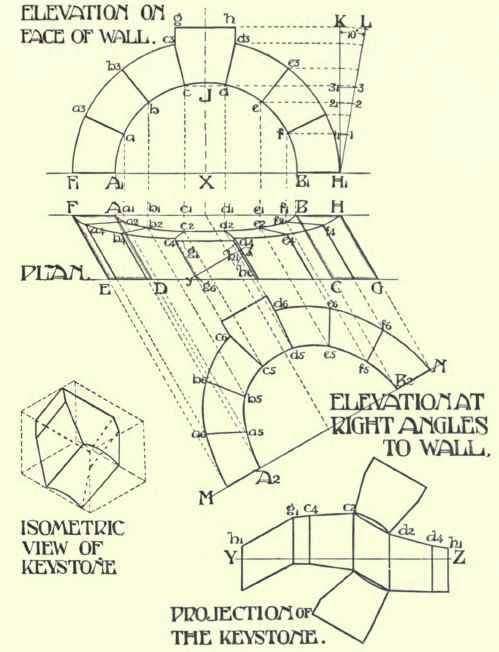 Plan Elevation Oblique : Chapter viii arches circular on plan oblique and battered