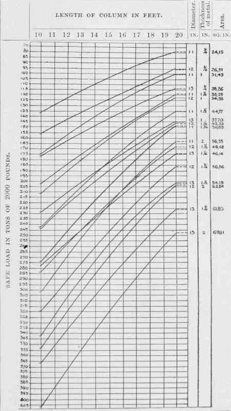 circular hollow section table pdf