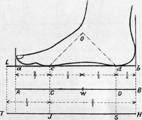 Displaying (19) Gallery Images For Bottom Of Foot Outline...