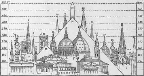 Comparative Diagram Showing Highest Buildings And  396