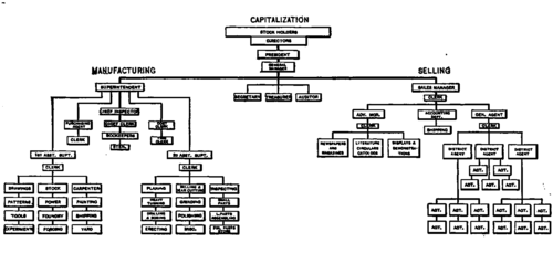 machine shop organizational chart