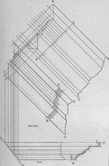 Plan Elevation Oblique : Problem a butt miter of molding inclined in