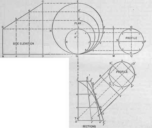 Plan Elevation Oblique : Problem the patterns of frustum a scalene cone