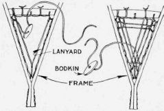 The Heel Filling is Woven by Making the Connection with the Lanyard in the Same Manner as for the Toe Filling