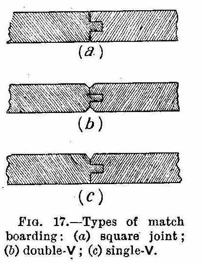 Wood Joints Types