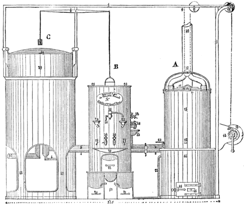 classifications of laboratory apparatus