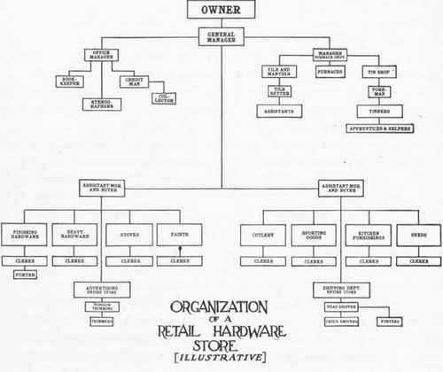 Advantages And Disadvantages Of The Corporate Form Of Organization