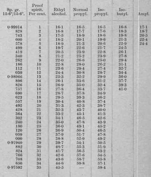 Iii Refractometer Correction