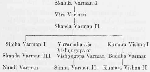 Chapter VIII  Early History Of The Pallavas