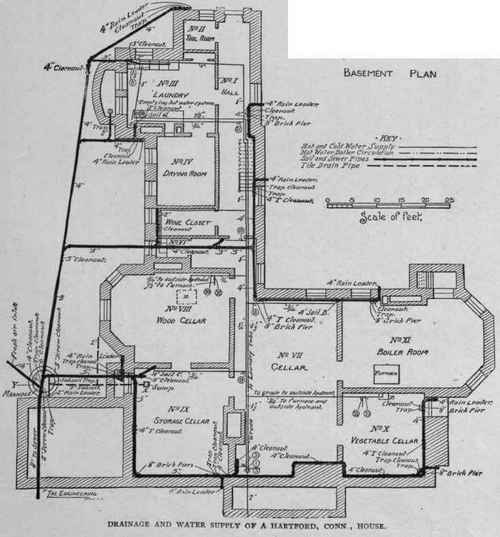 Plumbing Of Residences. Drainage And Water Supply Of A ... on